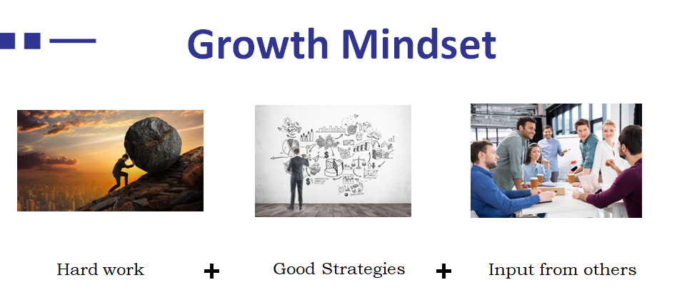 Growth Mindset Defined